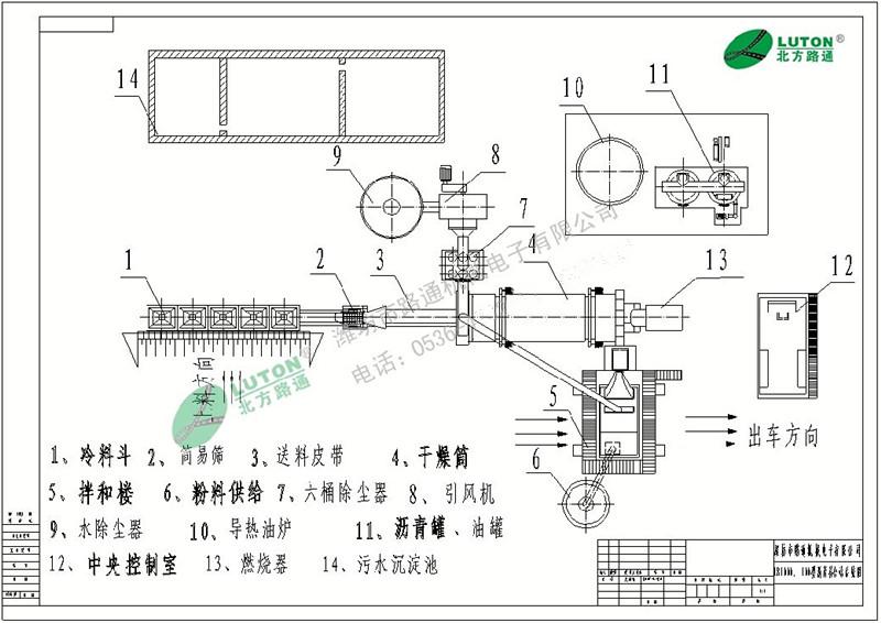 产品特性 控制系统 自主研发的PC+PLC控制系统,具有运行稳定和操作简便的特点。 冷料供给系统 独特设计的结构具有预防离析、减少阻力和避免皮带异常磨损的效果。 干燥滚筒 运用一体化热系统技术,在保证稳定工作的同时,具有最好的热效率。 搅拌楼 精确计量和高效搅拌技术组合,是优质沥青混凝土生产的保证。 除尘系统 重力和布袋两级除尘,排烟浓度达到格林曼一级。 气动系统 工作高效、可靠、噪声低、免维护。 沥青供给系统 导热油加热,安全高效。 成品料仓 旁置式、一体式和水平式等三种结构形式的成品料仓可供选择。