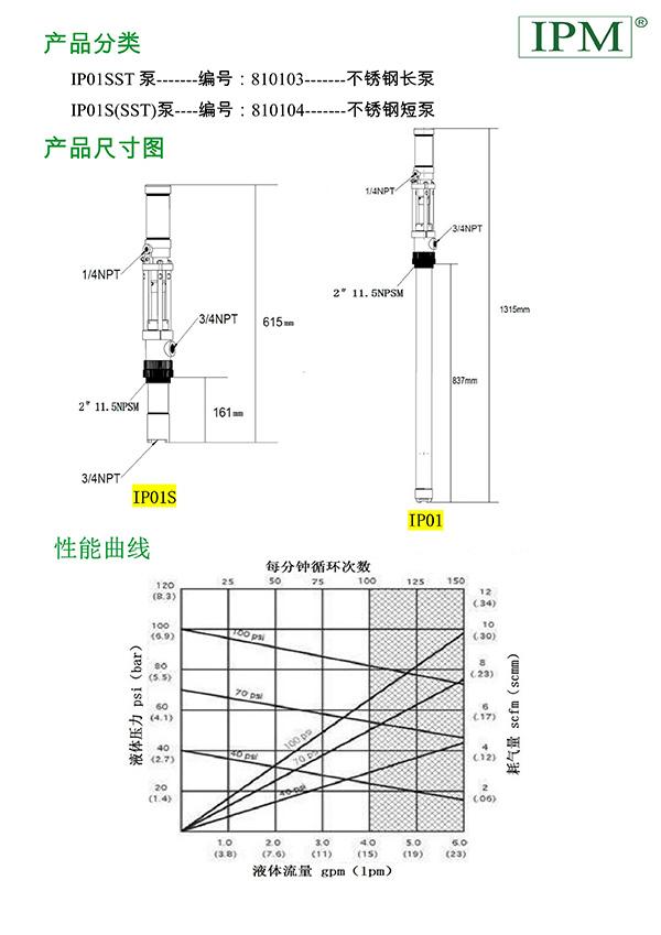 首页 /ipm提料泵         ipm产品安装连接选配件        ip02系列泵